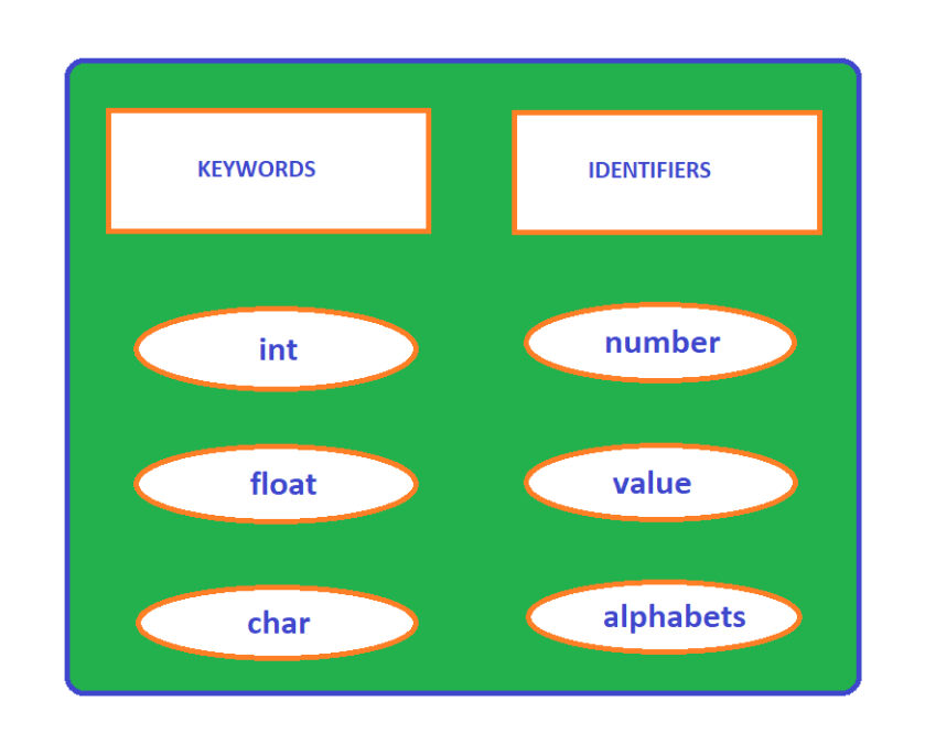 Keywords and Identifiers in C