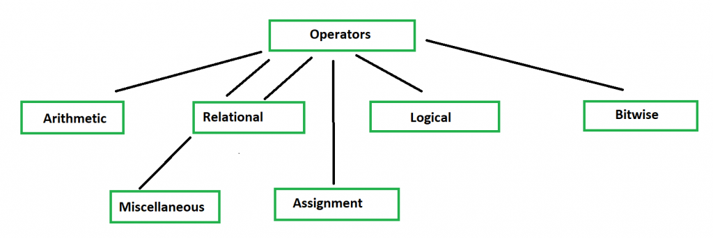 Operators In C 1