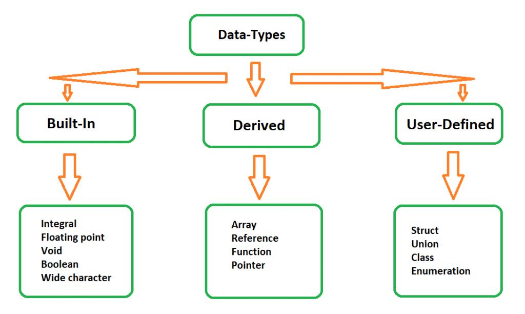 data types in c 1