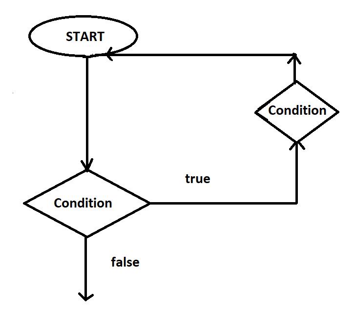 loop in c programming