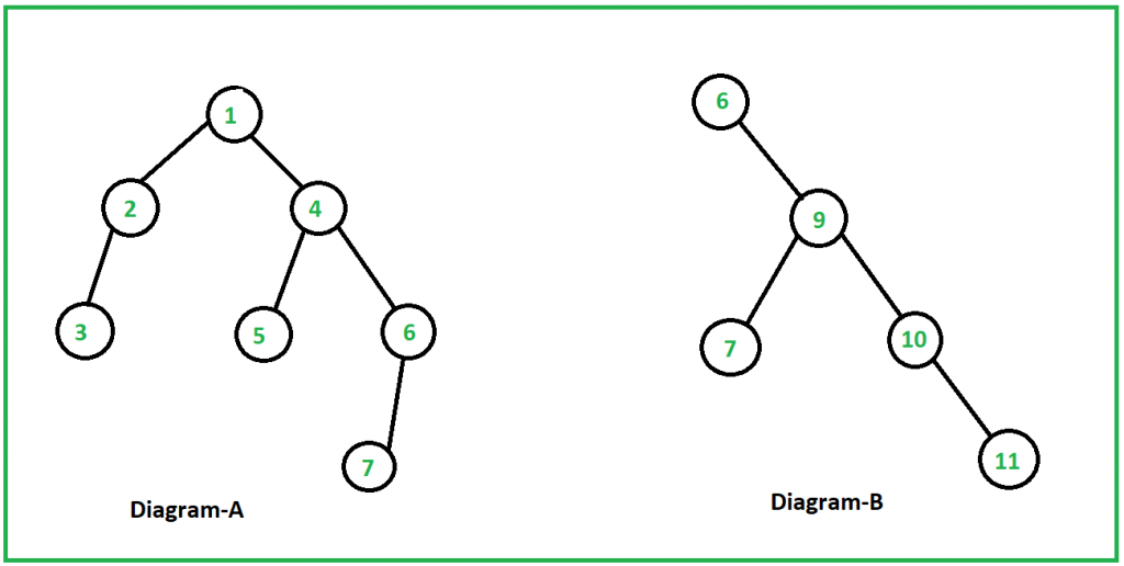 longest consecutive path in a binary tree