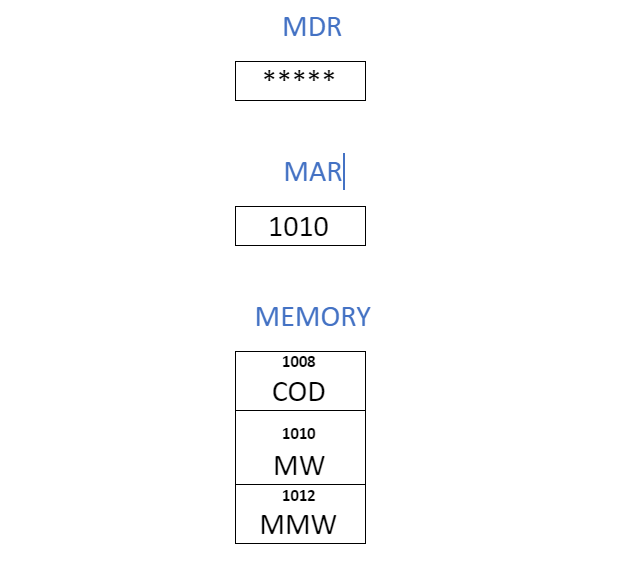 Memory Read Operations
