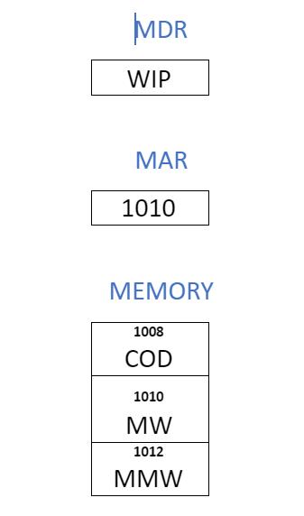 Memory Write Operation