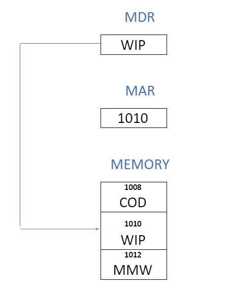 Memory Write Operation2