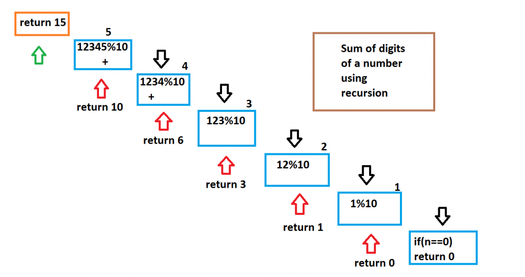 sum-of-digit-of-a-number-using-recursion