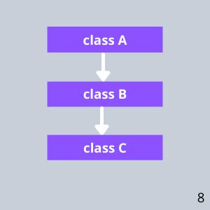 Multilevel Inheritance In C 1