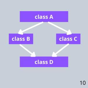 Multiple Inheritance In C++ - 2