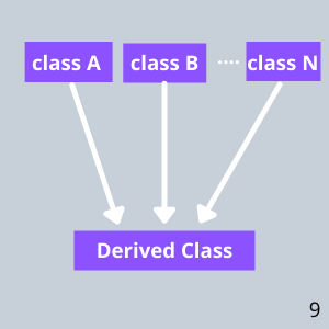 Multiple Inheritance In C