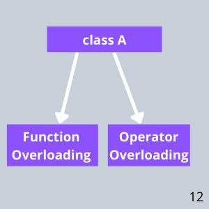 types of overloading