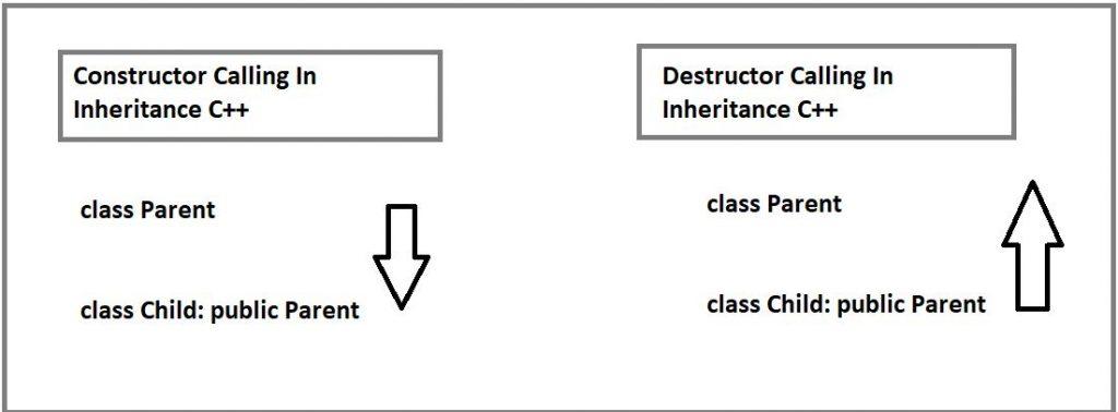 order of constructor destructor calling